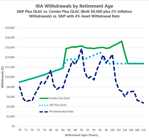Sequence Risk in Retirement